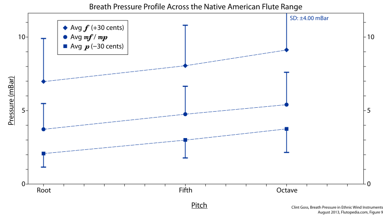 Figure 9. Average Breath Pressures across the Native American Flute Range