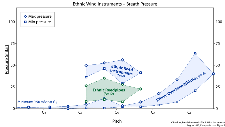 Figure 7. Ethnic Wind Instruments — Breath Pressure