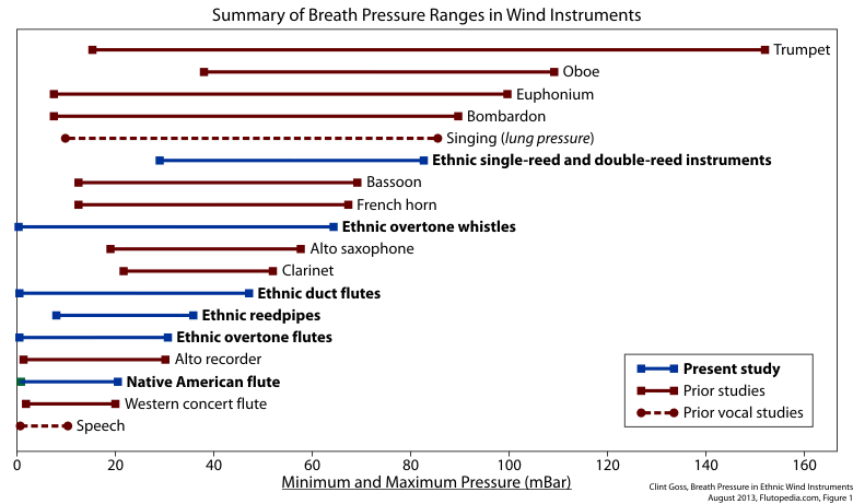 Figure 1. Summary of Wind Instrument Breath Pressures Ranges