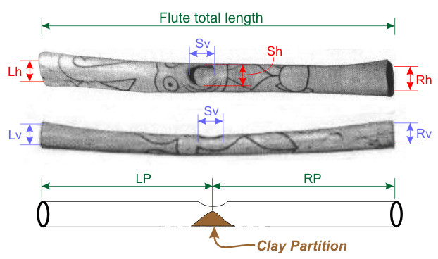 Measurements of the Caral Flutes