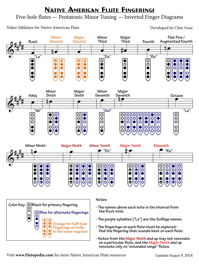 NAF Fingerings for Five-hole flutes with Pentatonic Minor Tuning (Inverted Finger Diagrams)