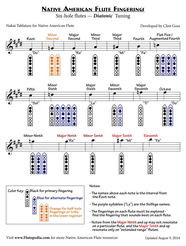 NAF Fingerings for Six-hole flutes with Diatonic Tuning