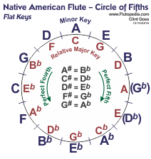 Compact Circle of Fifths with Relative Major using all Flat Keys