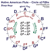 Compact Circle of Fifths with Relative Major using all Sharp Keys