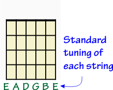 Standard tuning for the guitar