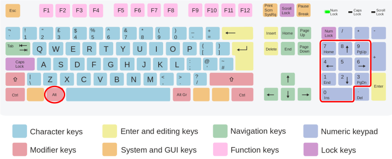 Alt and numeric keypad on an ISO Qwerty Keyboard layout (typical on Microsoft Windows<sup title=