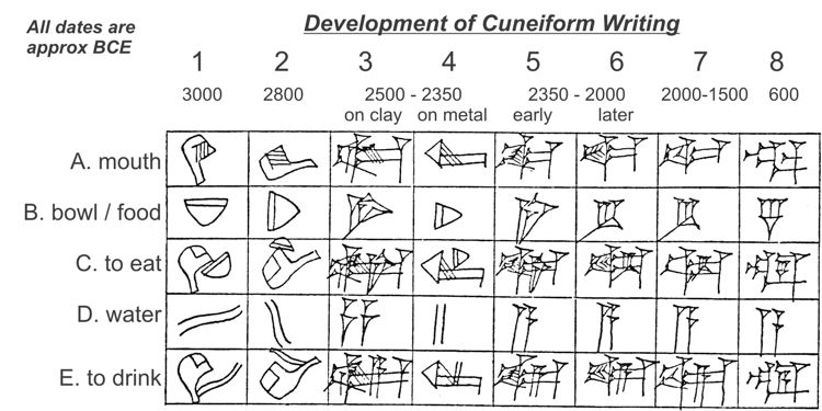 Development of cuneiform writing