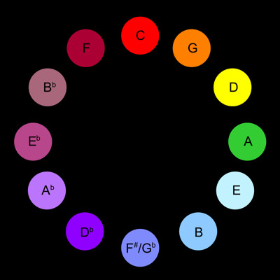The Scriabin Circle