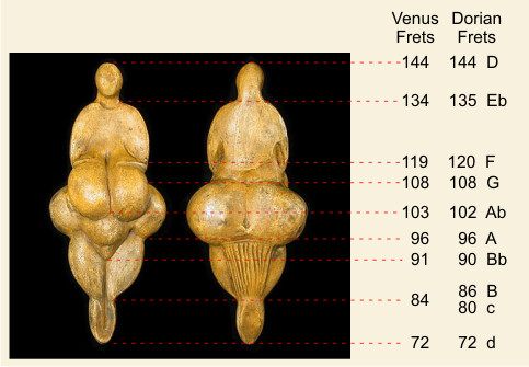 Conjecture relating the proportions ot the Venus of Lespugue sculpture to the frequencies of the Dorian scale