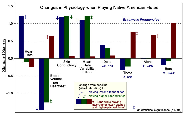 Figure 1. Changes in Physiology when Playing Native American Flutes