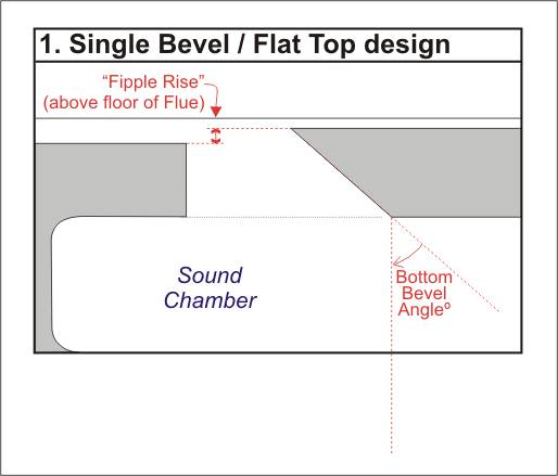Diagram showing how Fipple Rise and Bottom Bevel Angle measurements for the Single Bevel / Flat Top design
