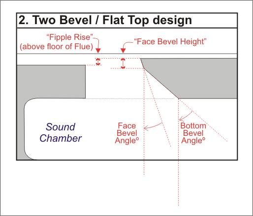 Diagram showing how Fipple Rise and Bottom Bevel Angle measurements for the Two Bevel / Flat Top design