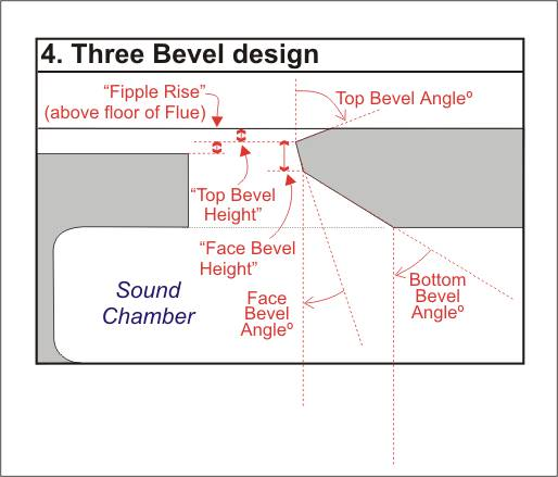 Diagram showing how Fipple Rise and Bottom Bevel Angle measurements for the Three Bevel design