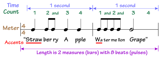Meter Example for Fruit rhythm in Double time