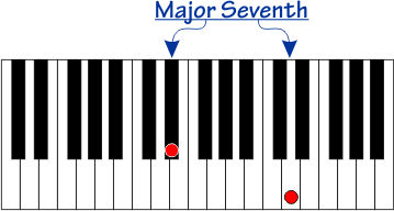 Major Seventh interval on a piano