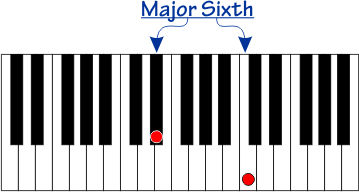 Major Sixth interval on a piano