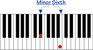 Minor Sixth  interval on a piano