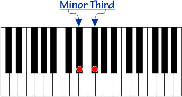 Minor Third interval on a piano
