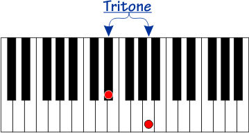 Tritone interval on a piano