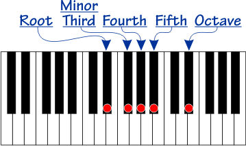 Scale with root, minor third, perfect fourth, perfect fifth, and octave notes