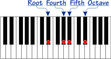 Scale with root, perfect fourth, perfect fifth, and octave notes