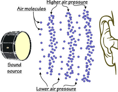 Sound transmission by air pressure