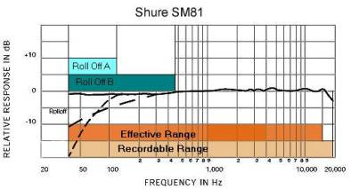 Graph of Shure SM81 sensitivity based on frequency.