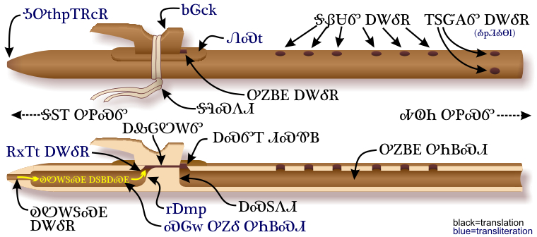 Components of the Native American flute — Cherokee-language labels