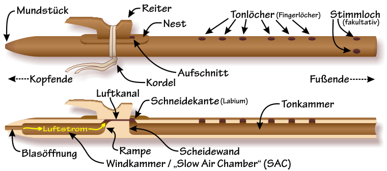 Components of the Native American flute — German-language labels