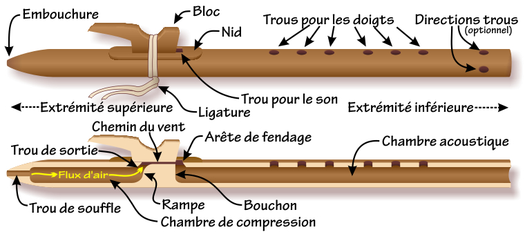 Components of the Native American flute — French-language labels