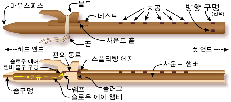 Components of the Native American flute — Korean-language labels