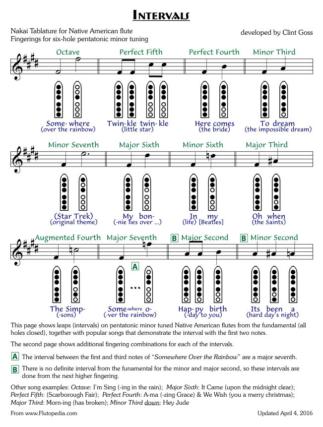 Intervals on Native American flutes - Common Fingerings - F# based