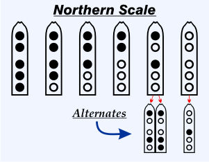 Northern Scale
