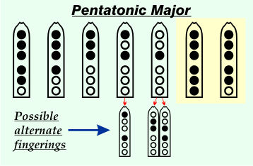 Pentatonic Major Scale
