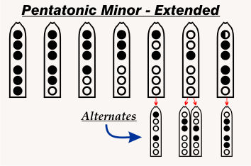 Pentatonic Minor Extended Scale