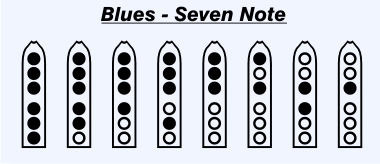 Blues Seven-Note Scale: Finger diagram closed closed closed closed closed closed, Finger diagram closed closed closed closed closed open, Finger diagram closed closed closed closed open open, Finger diagram closed closed closed open closed open, Finger diagram closed closed closed open open open, Finger diagram closed open closed open open open, Finger diagram open open closed closed open open, Finger diagram open open closed open open open