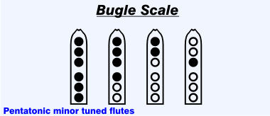 Bugle Scale: Finger diagram closed closed closed closed closed closed, Finger diagram closed closed closed closed open open, Finger diagram closed open closed closed closed open, Finger diagram open open closed open open open