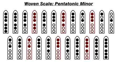 Pentatonic Minor Woven Scale