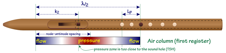 Figure 4. Pressure zone close to the sound hole.