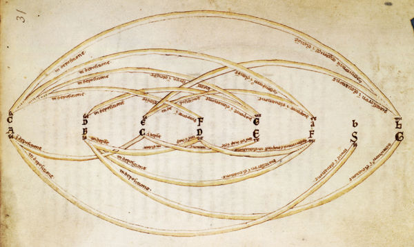 A diagram showing intervals, from De Musica by Johannes Afflighemensis