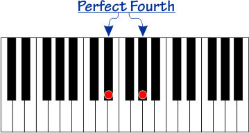Perfect Fourth interval on a piano