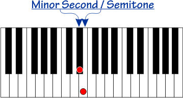 Minor Second interval on a piano
