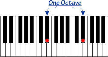 Octave interval on a piano