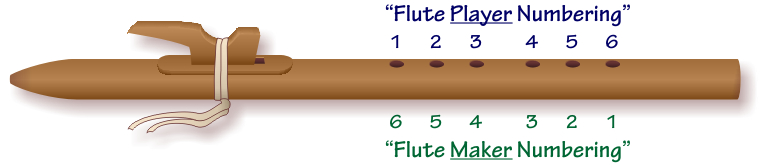 Numbering the holes on a Native American flute