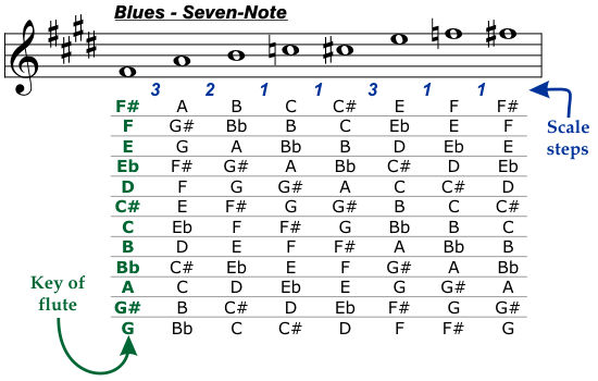 Blues Seven-Note Scale