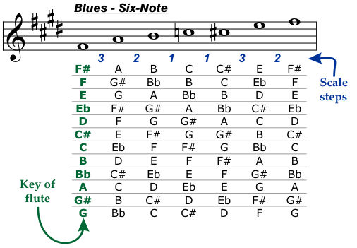 Blues Six-Note Scale